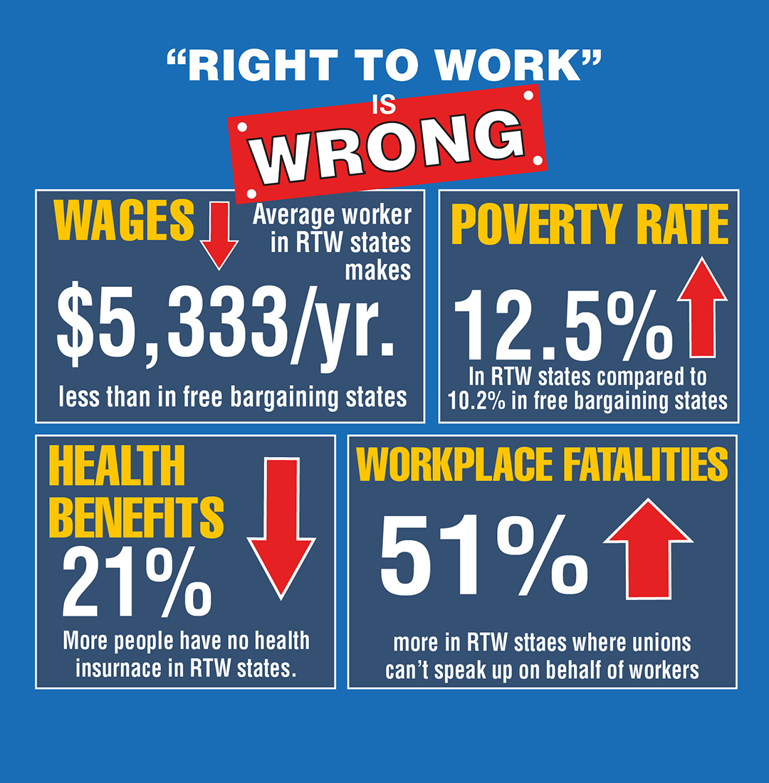 Right to Work Wage Graphic